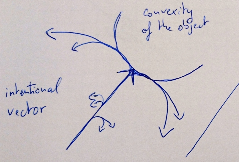 Relational convexity detail